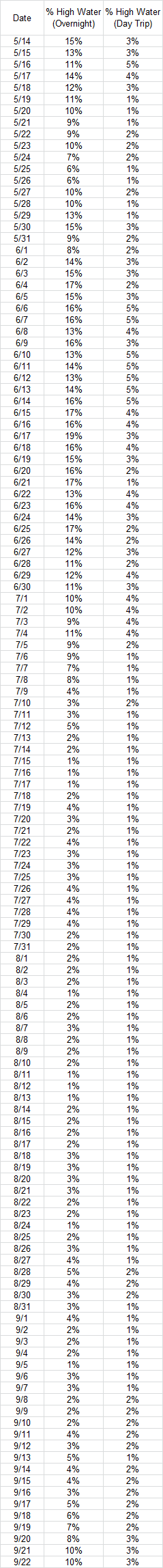 High water odds in table form