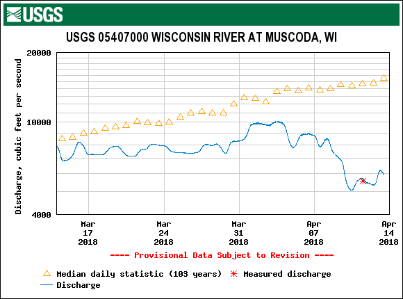 Wisconsin River levels April 2018